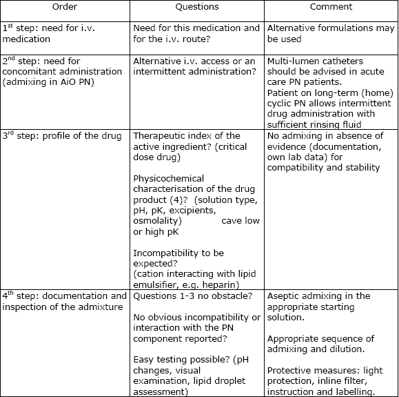 Compounding and ready-to-use preparation of PN